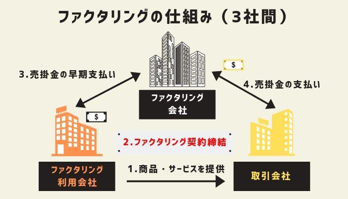 3者間ファクタリングのイメージ図